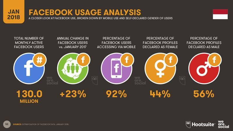 cara memasarkan produk di fb
